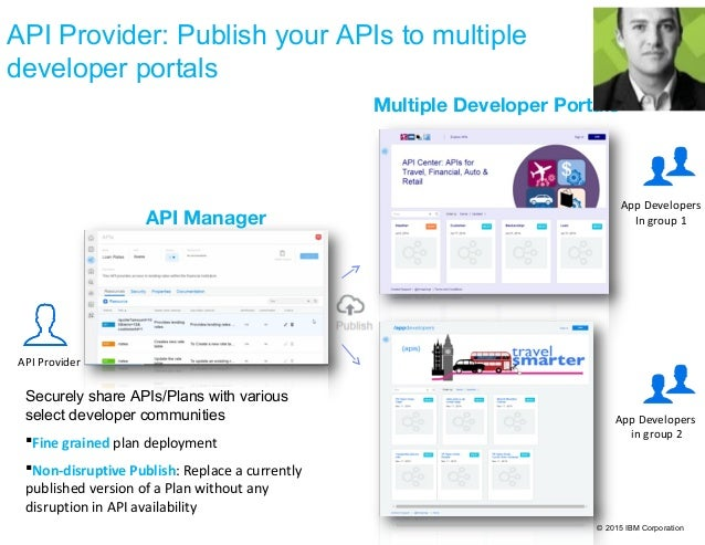© 2015 IBM Corporation API Provider: Publish your APIs to multiple developer portals Multiple Developer Portals API Manage...
