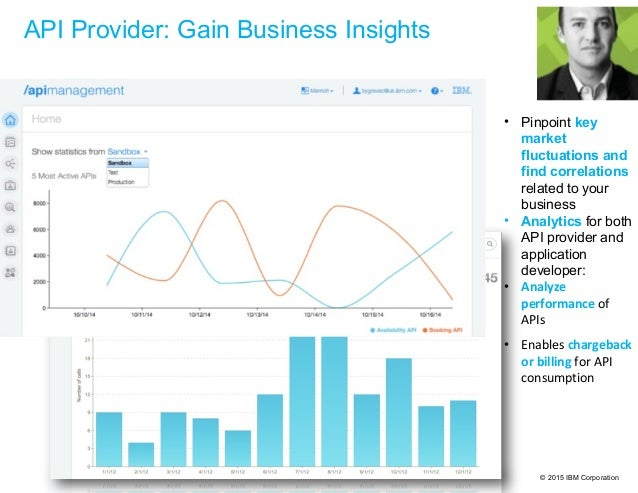 © 2015 IBM Corporation API Provider: Gain Business Insights • Pinpoint key market fluctuations and find correlations relat...