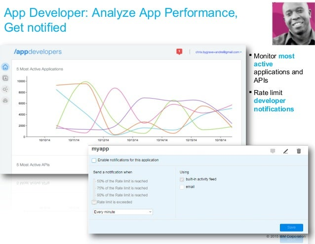 © 2015 IBM Corporation App Developer: Analyze App Performance, Get notified  Monitor most active applications and APIs  ...