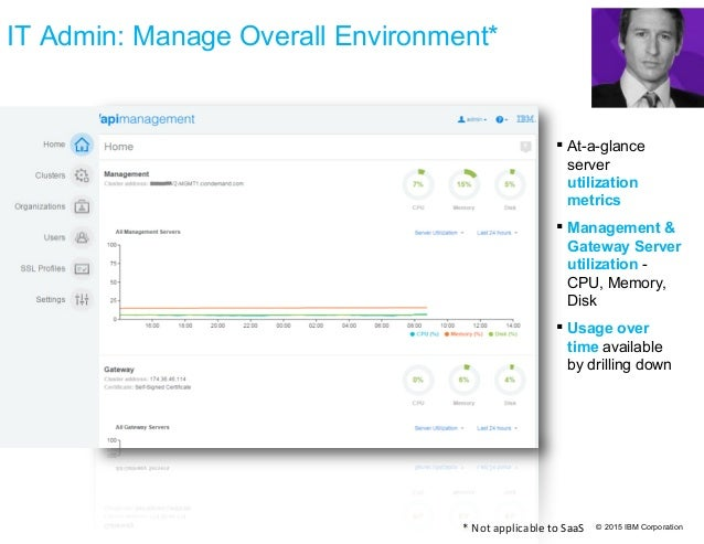 © 2015 IBM Corporation IT Admin: Manage Overall Environment*  At-a-glance server utilization metrics  Management & Gatew...