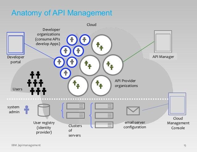 © 2015 IBM Corporation Developer organizations (consume APIs develop Apps) API Provider organizations Users Cloud system a...