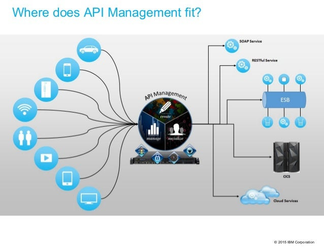 © 2015 IBM Corporation Where does API Management fit?