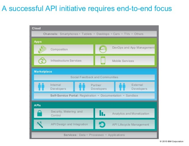 © 2015 IBM Corporation A successful API initiative requires end-to-end focus APIs Apps Social Feedback and Communities Mar...