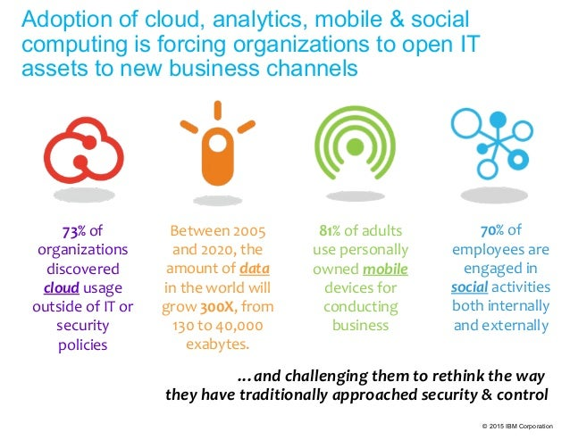 © 2015 IBM Corporation Adoption of cloud, analytics, mobile & social computing is forcing organizations to open IT assets ...