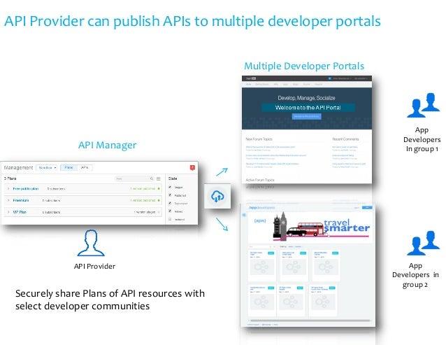 API Provider can publish APIs to multiple developer portals Multiple Developer Portals API Manager API Provider App Develo...