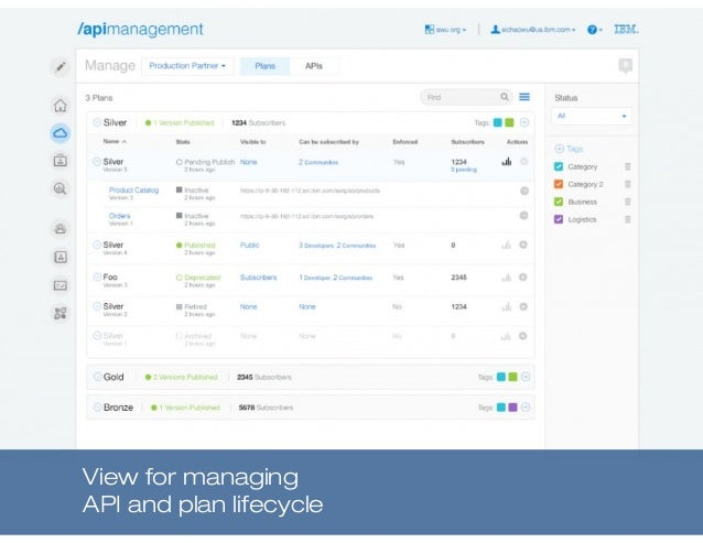 View for managing API and plan lifecycle
