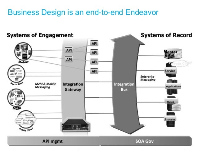© 2015 IBM Corporation Business Design is an end-to-end Endeavor