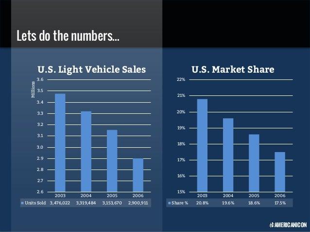 2003 2004 2005 2006 Share % 20.8% 19.6% 18.6% 17.5% 15% 16% 17% 18% 19% 20% 21% 22% U.S. Market Share Lets do the numbers....