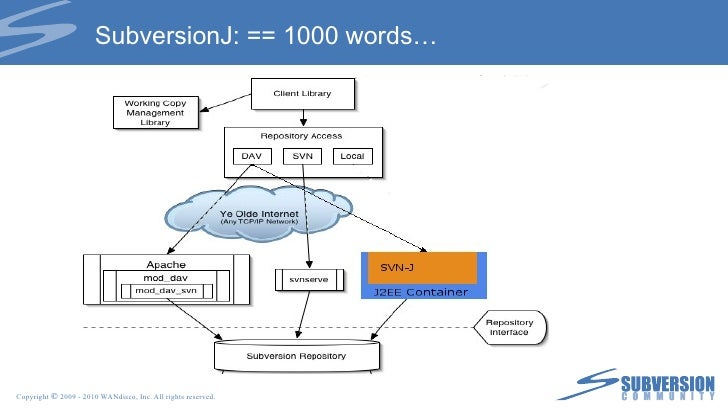 Authorization <ul><li>Pre-obliterate hook </li></ul><ul><ul><li>Control by user names </li></ul></ul><ul><ul><li>Control b...