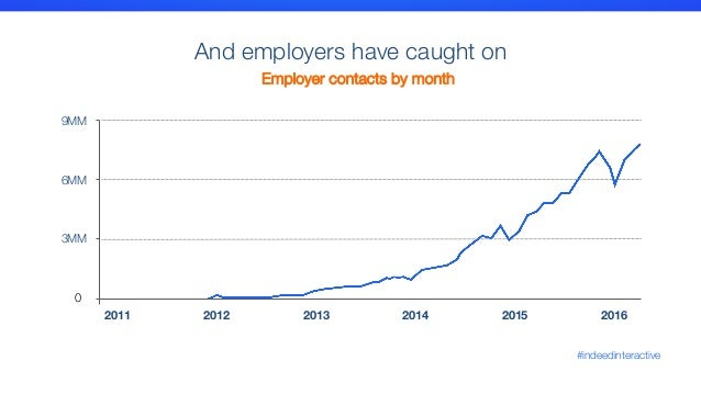 indeed resumes for employers find your next hire with indeed
