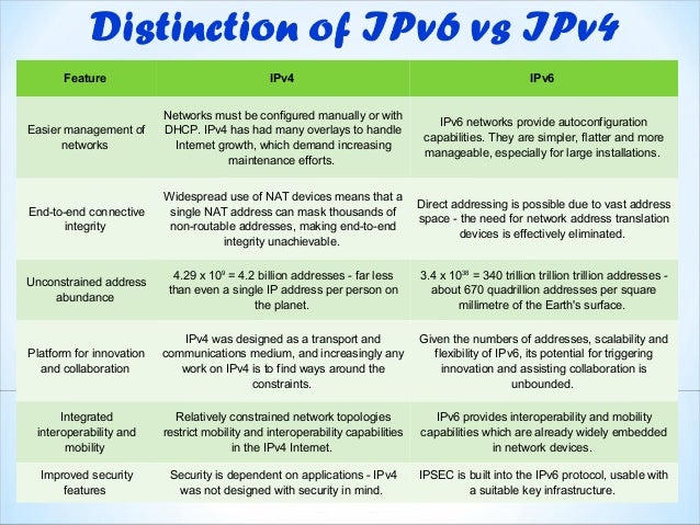 an essay on ipv4 versus ipv6 Compare and contrast ipv4 and ipv6 if you are the original writer of this essay and no longer wish to have the essay published on the uk essays website then.