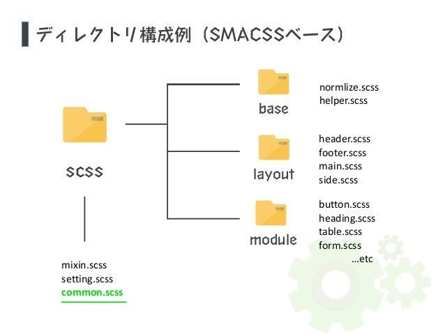 ディレクトリ構成例(SMACSSベース)  scss  mixin.scss  setting.scss  common.scss  normlize.scss  helper.scss  header.scss  footer.scss  m...