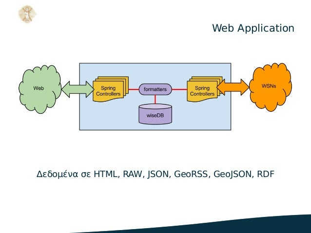 Web Application Δεδομένα σε HTML, RAW, JSON, GeoRSS, GeoJSON, RDF .