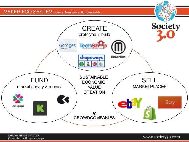 MAKER ECO SYSTEM source: Neal Gorenflo, Shareable FUND market survey & money SELL MARKETPLACES SUSTAINABLE ECONOMIC VALUE ...