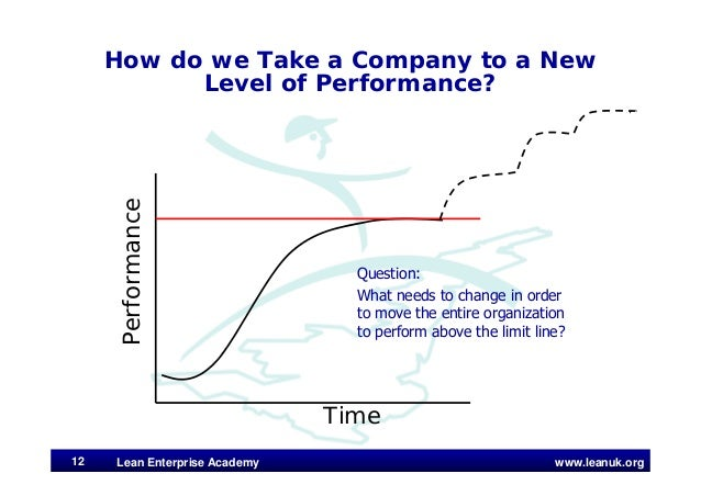 www.leanuk.org Time Performance How do we Take a Company to a New Level of Performance? Question: What needs to change in ...