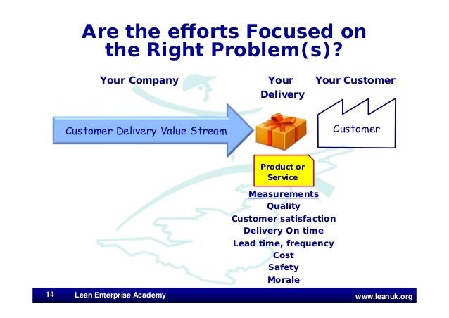 www.leanuk.org Are the efforts Focused on the Right Problem(s)? Lean Enterprise Academy14 Customer Delivery Value Stream Y...
