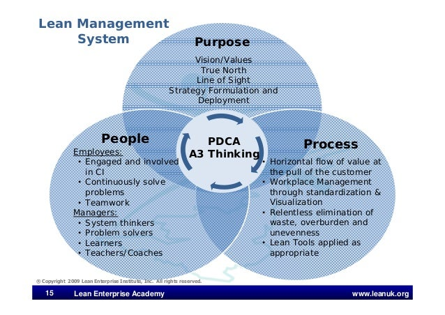 www.leanuk.org15 Lean Enterprise Academy Purpose People Process • Horizontal flow of value at the pull of the customer • W...
