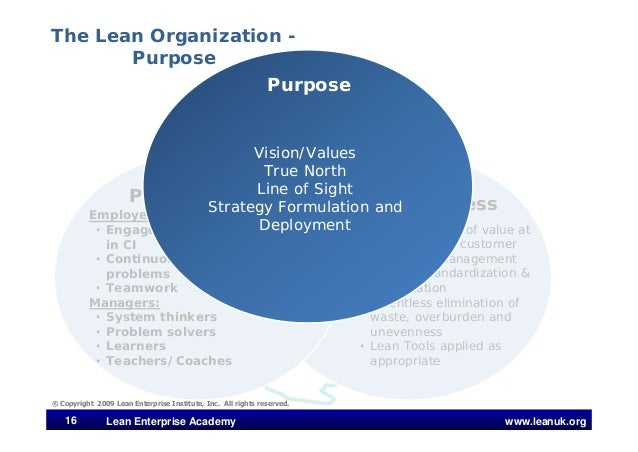 www.leanuk.org ® Copyright 2009 Lean Enterprise Institute, Inc. All rights reserved. 16 Lean Enterprise Academy People Pro...