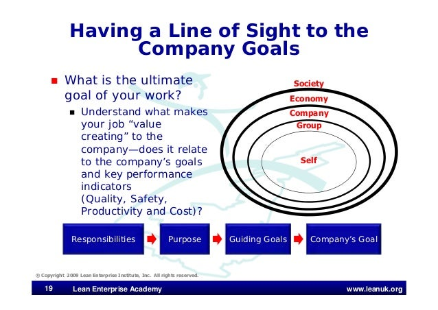www.leanuk.org Having a Line of Sight to the Company Goals  What is the ultimate goal of your work?  Understand what mak...