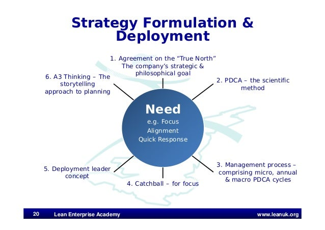 www.leanuk.org Strategy Formulation & Deployment Lean Enterprise Academy20 Need e.g. Focus Alignment Quick Response 1. Agr...