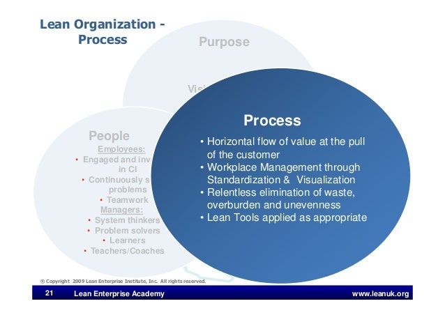 www.leanuk.org21 Lean Enterprise Academy Vision/Values True North Line of Sight Strategy Formulation and Deployment Purpos...