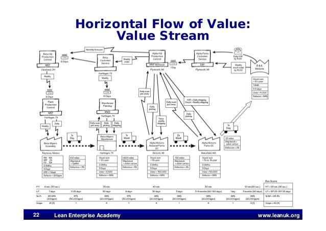 www.leanuk.org Horizontal Flow of Value: Value Stream 22 Lean Enterprise Academy