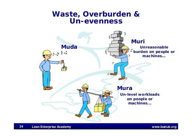 www.leanuk.org Waste, Overburden & Un-evenness Muri Mura Unreasonable burden on people or machines… Un-level workloads on ...