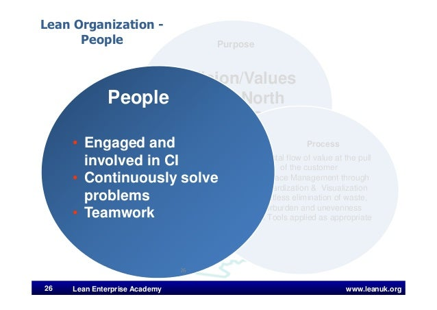 www.leanuk.org26 Lean Enterprise Academy Vision/Values True North Line of Sight Strategy Formulation and Deployment Purpos...