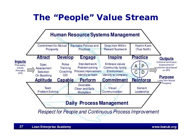 """www.leanuk.org The """"People"""" Value Stream Lean Enterprise Academy27 Attract Spec Assessment Selection On Boarding Aptitude ..."""