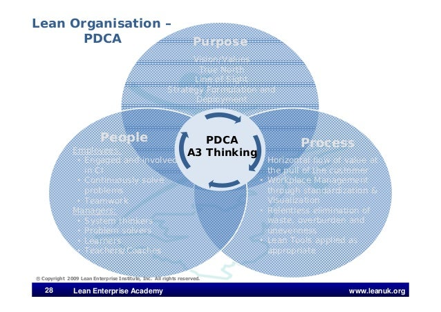 www.leanuk.org28 Lean Enterprise Academy Purpose People Process • Horizontal flow of value at the pull of the customer • W...