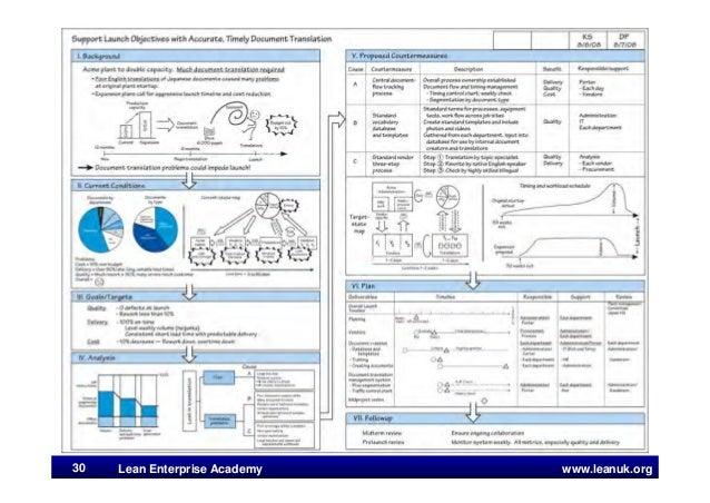 www.leanuk.org30 Lean Enterprise Academy