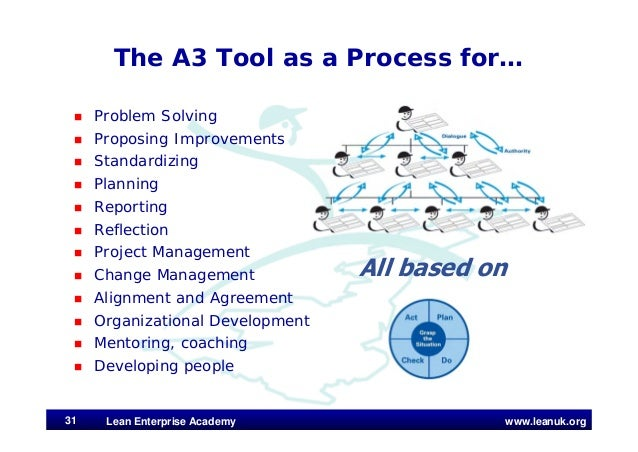 www.leanuk.org The A3 Tool as a Process for…  Problem Solving  Proposing Improvements  Standardizing  Planning  Repor...