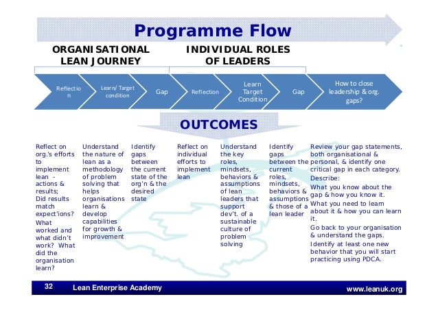 www.leanuk.org Reflect on org.'s efforts to implement lean - actions & results; Did results match expect'ions? What worked...