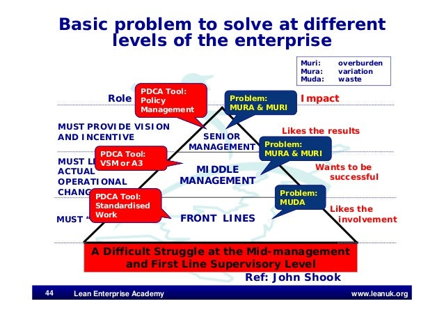 www.leanuk.org A Difficult Struggle at the Mid-management and First Line Supervisory Level FRONT LINES SENIOR MANAGEMENT M...