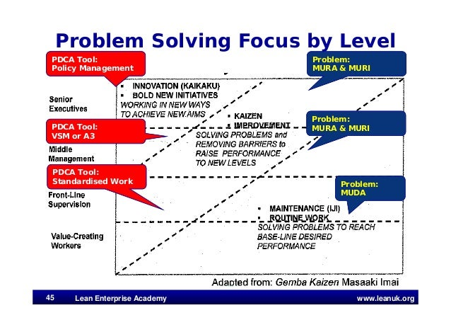 www.leanuk.org Problem Solving Focus by Level 45 Problem: MURA & MURI Problem: MURA & MURI Problem: MUDA PDCA Tool: Policy...