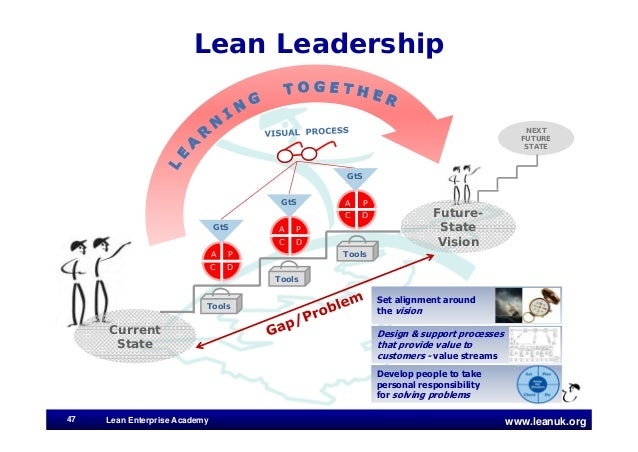 Learning to Sustain a Lean Transformation