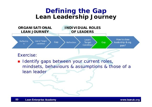 www.leanuk.org Defining the Gap Lean Leadership Journey Exercise:  Identify gaps between your current roles, mindsets, be...