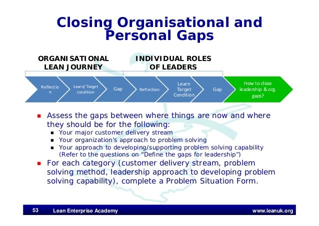 www.leanuk.org Closing Organisational and Personal Gaps  Assess the gaps between where things are now and where they shou...