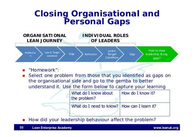 """www.leanuk.org Closing Organisational and Personal Gaps  """"Homework"""":  Select one problem from those that you identified ..."""