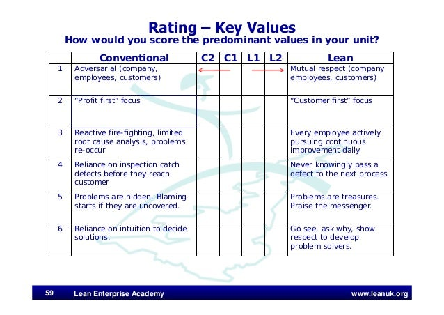 www.leanuk.org Rating – Key Values How would you score the predominant values in your unit? Lean Enterprise Academy59 Conv...