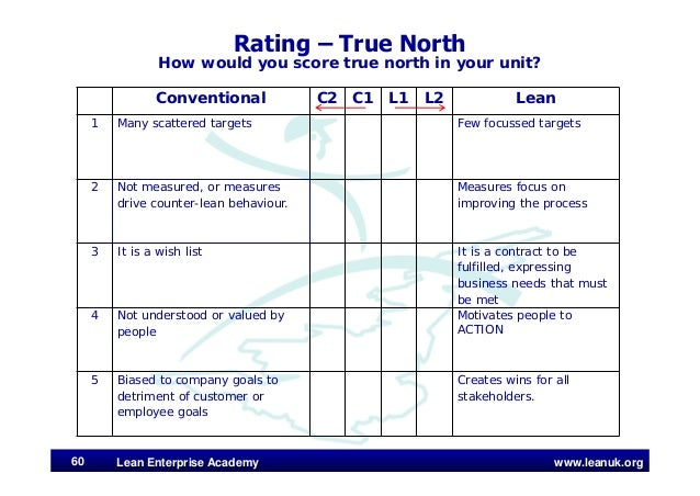 www.leanuk.org Rating – True North How would you score true north in your unit? Lean Enterprise Academy60 Conventional C2 ...