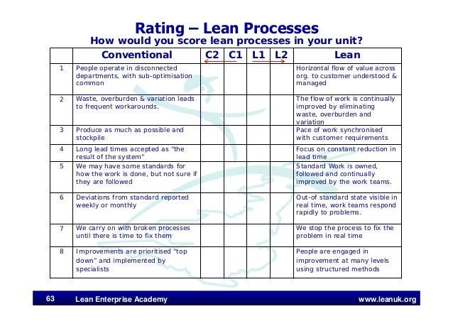 www.leanuk.org Rating – Lean Processes How would you score lean processes in your unit? Lean Enterprise Academy63 Conventi...