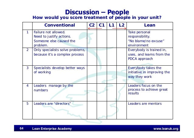 www.leanuk.org Discussion – People How would you score treatment of people in your unit? Lean Enterprise Academy64 Convent...