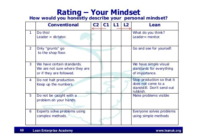 www.leanuk.org Rating – Your Mindset How would you honestly describe your personal mindset? Lean Enterprise Academy68 Conv...
