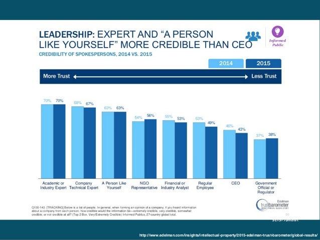 http://www.edelman.com/insights/intellectual-property/2015-edelman-trust-barometer/global-results/