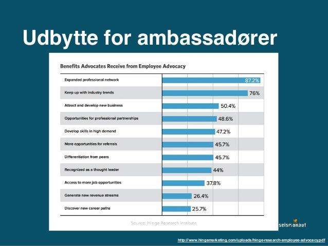 Udbytte for ambassadører http://www.hingemarketing.com/uploads/hinge-research-employee-advocacy.pdf