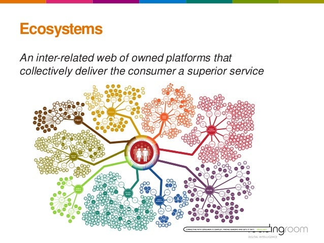 An inter-related web of owned platforms that collectively deliver the consumer a superior service Ecosystems
