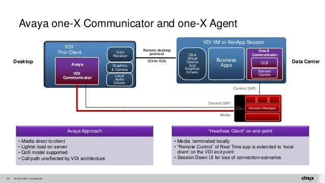 XenDesktop Master Class - Virtualising Microsoft Lync - March 2015