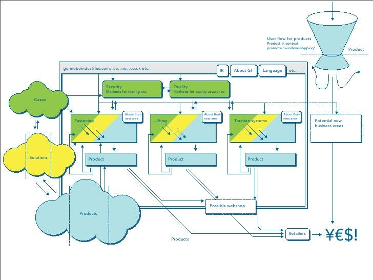 User flow for products                                                                                                     ...