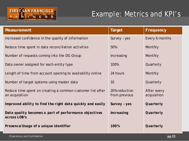 Enterprise data world webinars master data management for Quality assurance metrics template